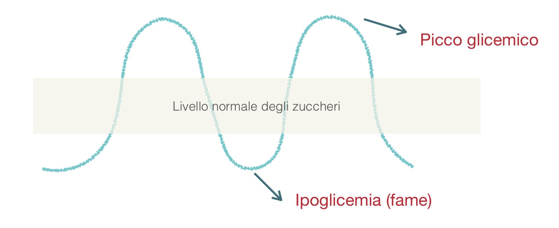 Come controllare la voglia di carboidrati - consulenza macrobiotica